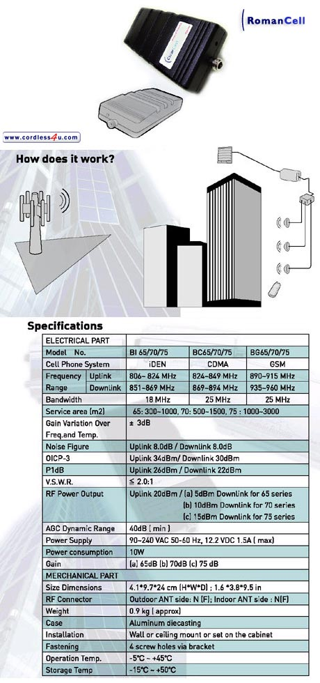 LONG RANGE BUILDING REPEATERS GSM CELL