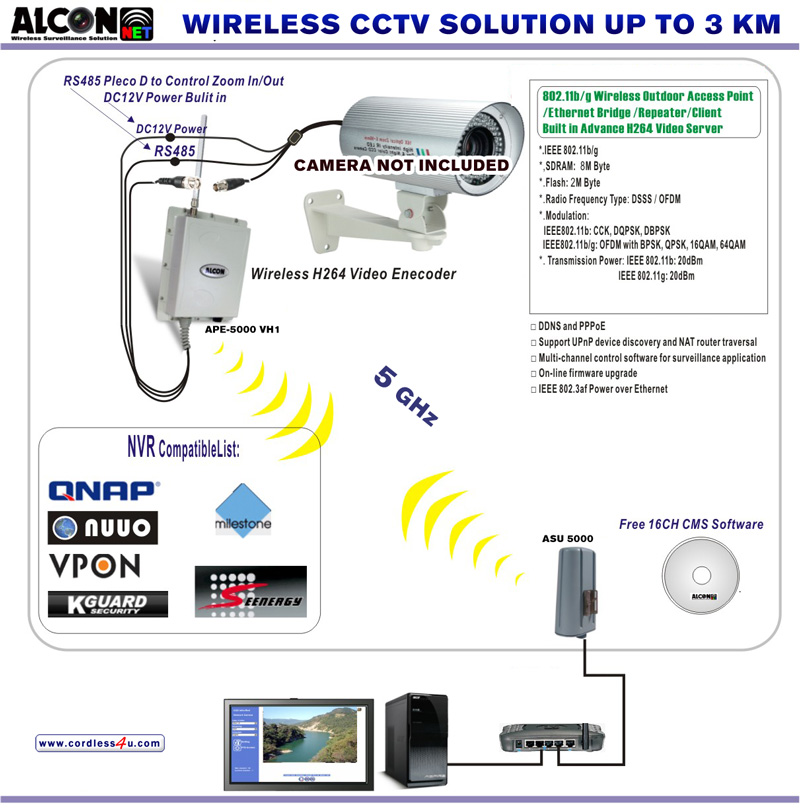 Cctv camera system installation for Security camera placement tool