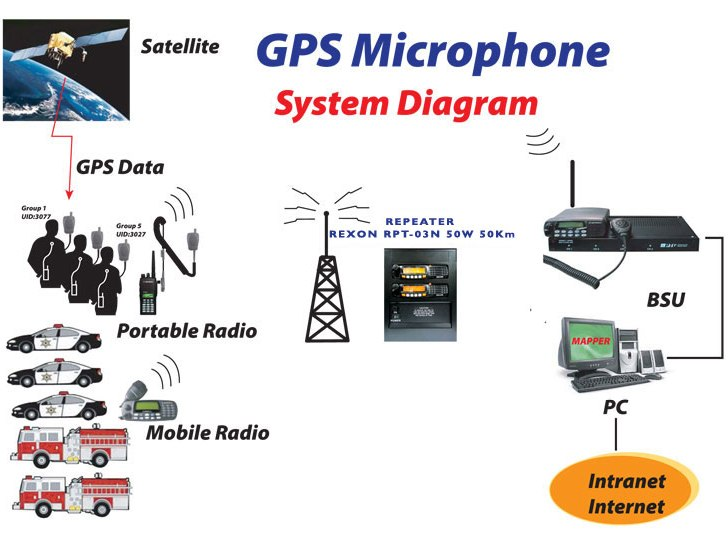 GPS Microphone System Diagram