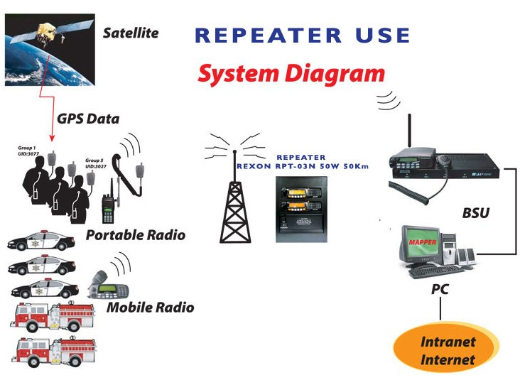 Repeater Diagram http://cordless4u.com/rexonRPT03n.htm